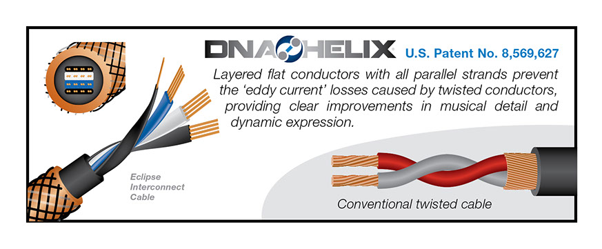 Wireworld Cable Technology DNA Helix design explained, Eddy Current